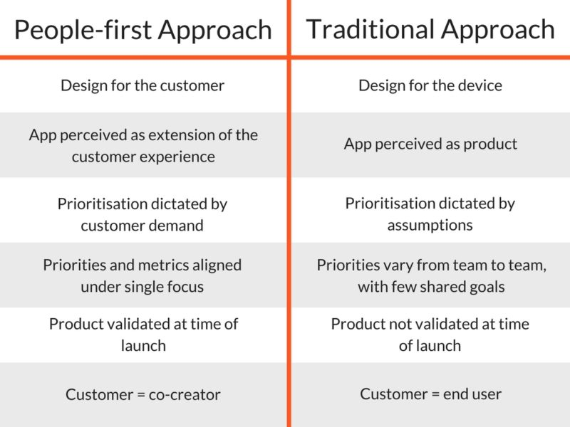 People-first vs. Traditional Approach to App Development