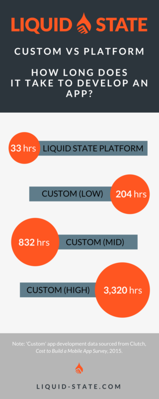 Custom vs. Platform Infographic: how long does it take to build an app?