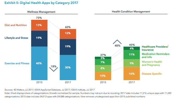 mHealth App Categories