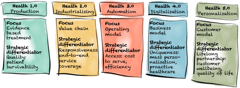 Five Stages of Evolution of the Health Sector