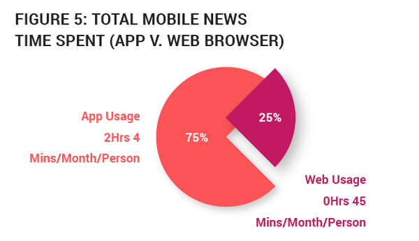 Mobile news time spent in apps
