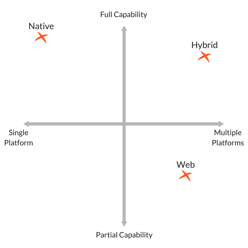 Native vs Web vs Hybrid App