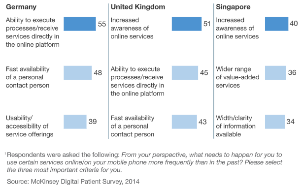 McKinsey Digital Patient Survey