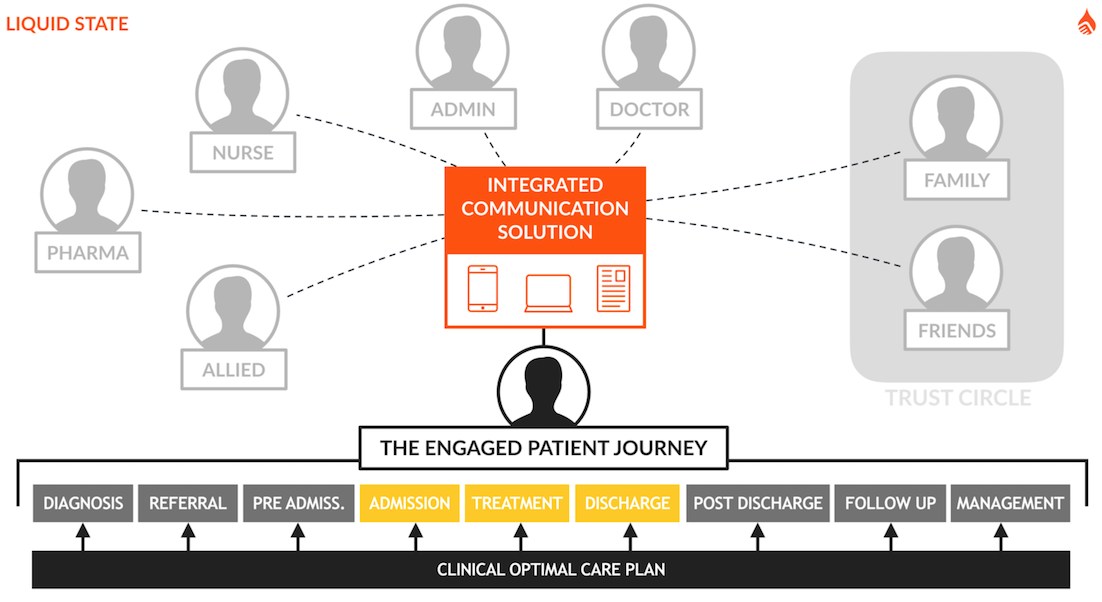 Liquid States Patient Engagement Pathway