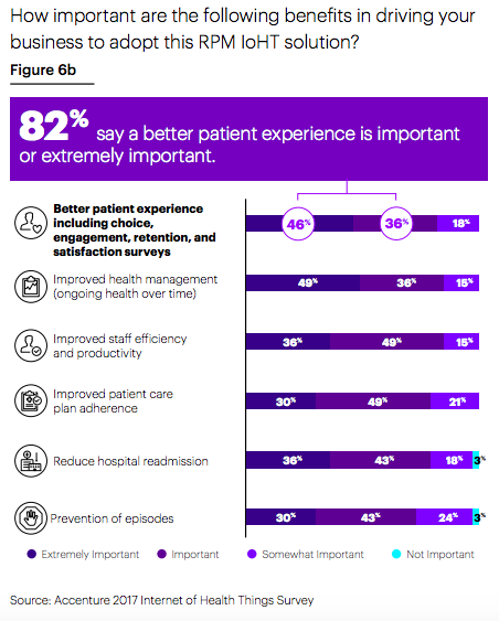 Accenture Health Survey