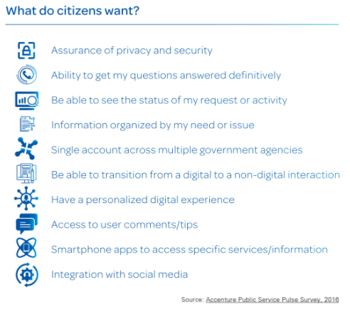 What Citizens want in Smart Cities