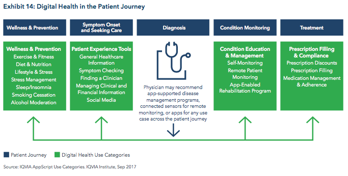 Digital Health in the Patient Journey