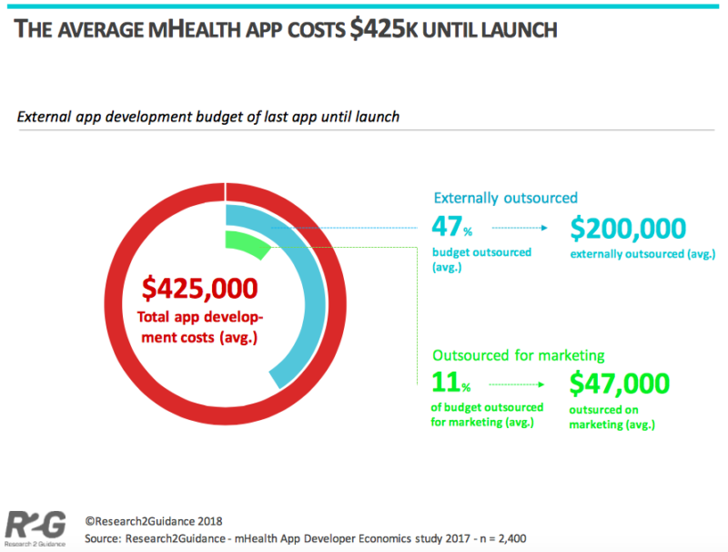 Average mHealth App Cost