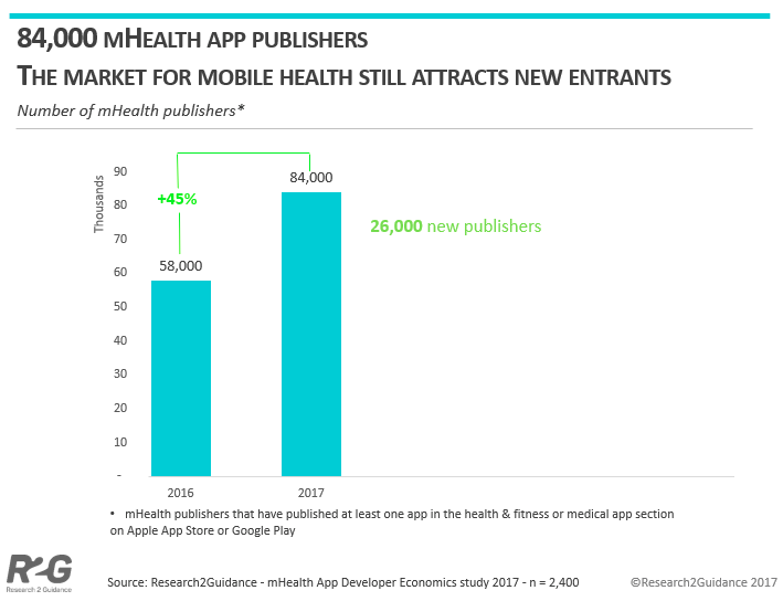 The Rise of mHealth Apps: A Market Snapshot - Liquid State
