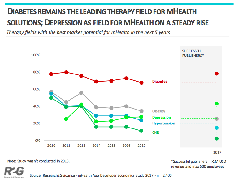 Market Potential for mHealth Apps