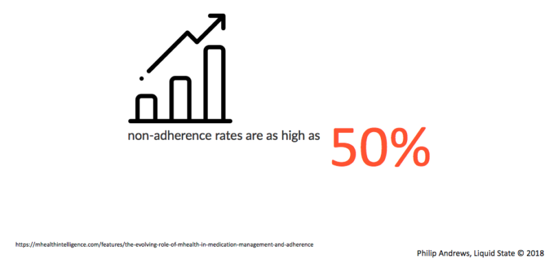 Medication non-adherence rate