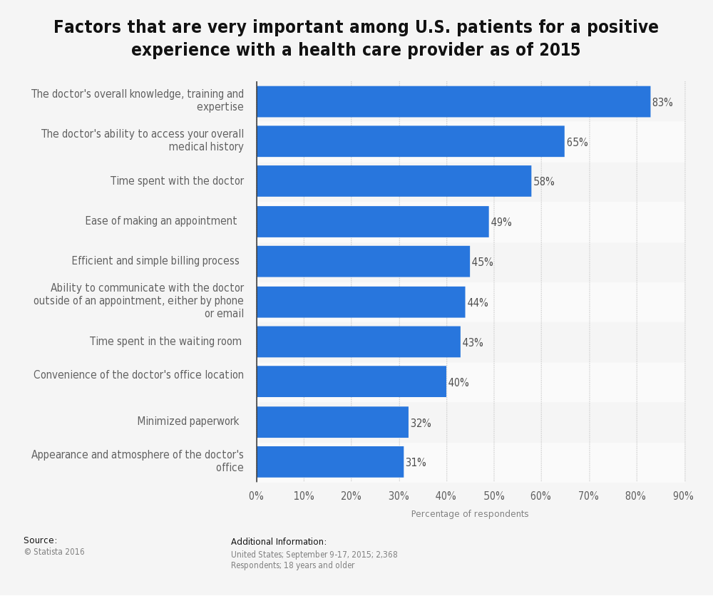 Patient Experience - survey 2015