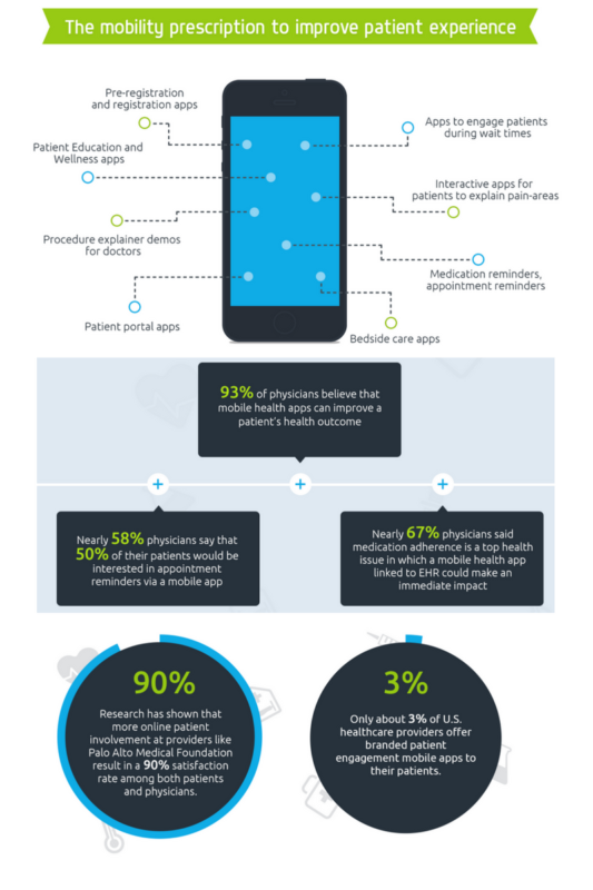mHealth and Patient Engagement Infographic