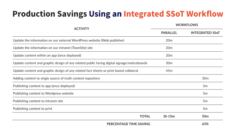 Single Source of Truth & Integrated Workflow