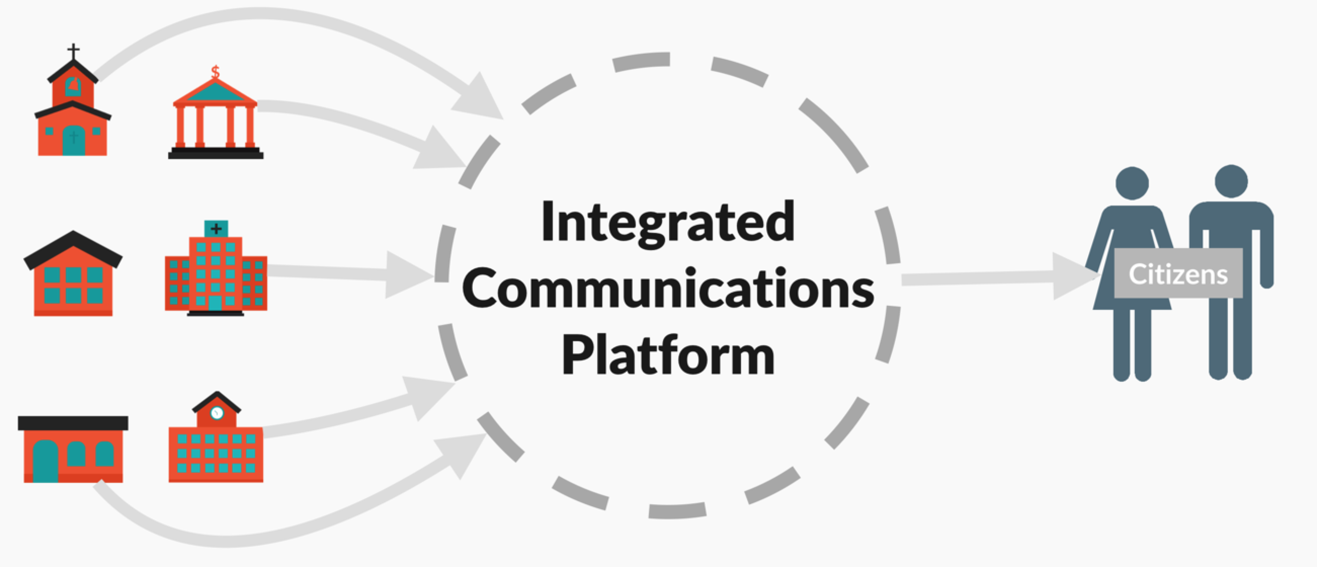 Smart Cities Integrated Communications Platform