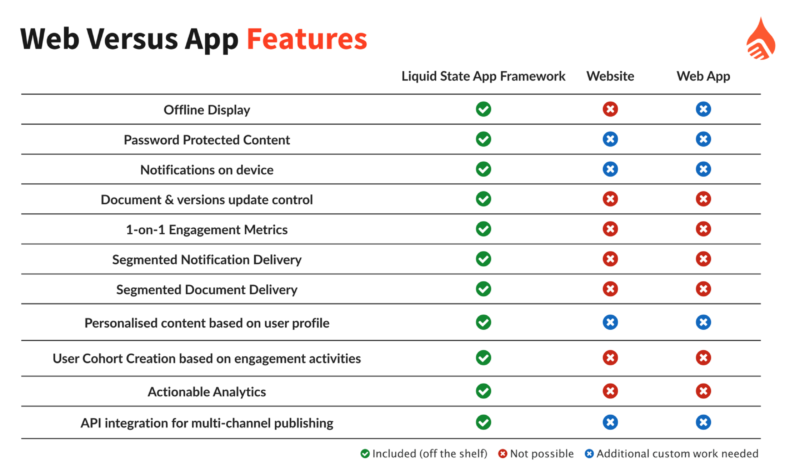 Web vs App Features